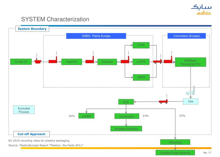 SYSTEM Characterization