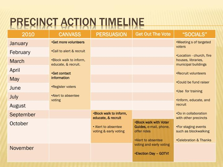Precinct Action timeline
