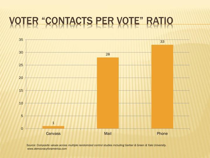 "Voter ""contacts per vote"" ratio"