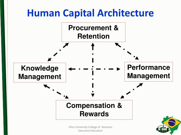 Human Capital Architecture