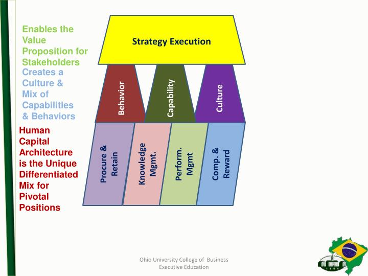 Strategy Execution