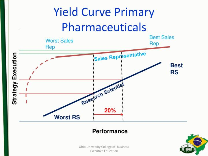 Yield Curve Primary Pharmaceuticals