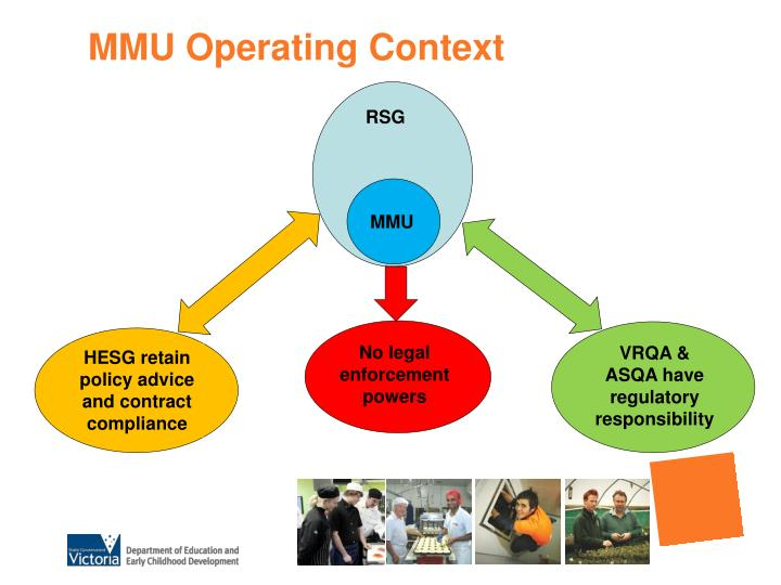 MMU Operating Context