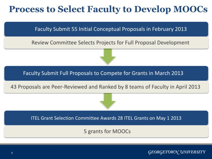 Process to Select Faculty to Develop MOOCs