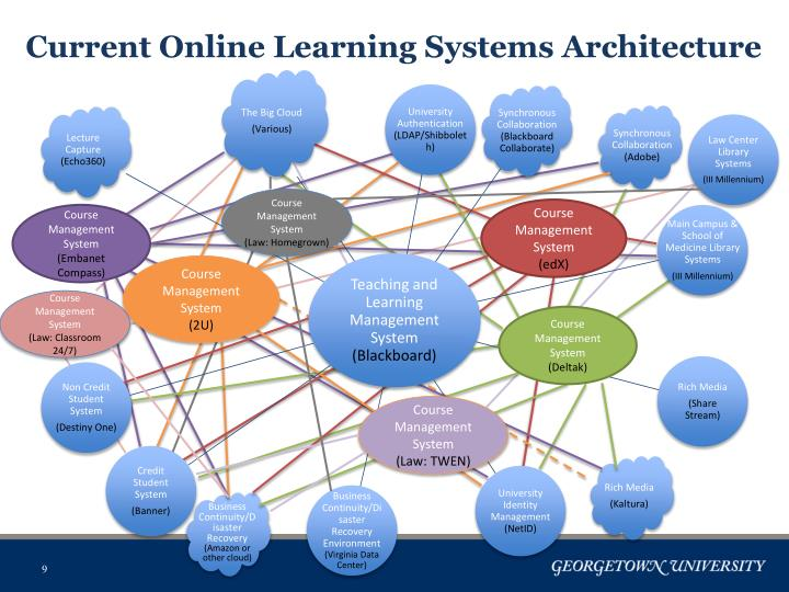 Current Online Learning Systems Architecture
