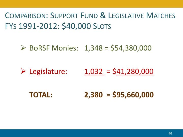 Comparison: Support Fund & Legislative Matches