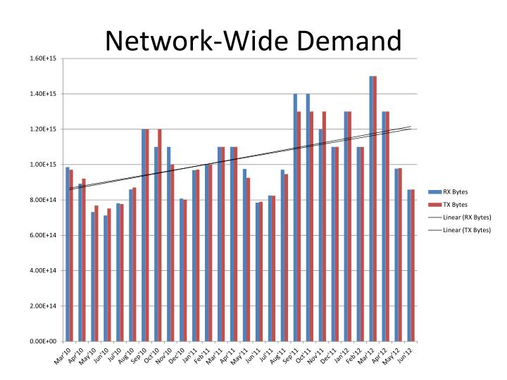 Network-Wide Demand
