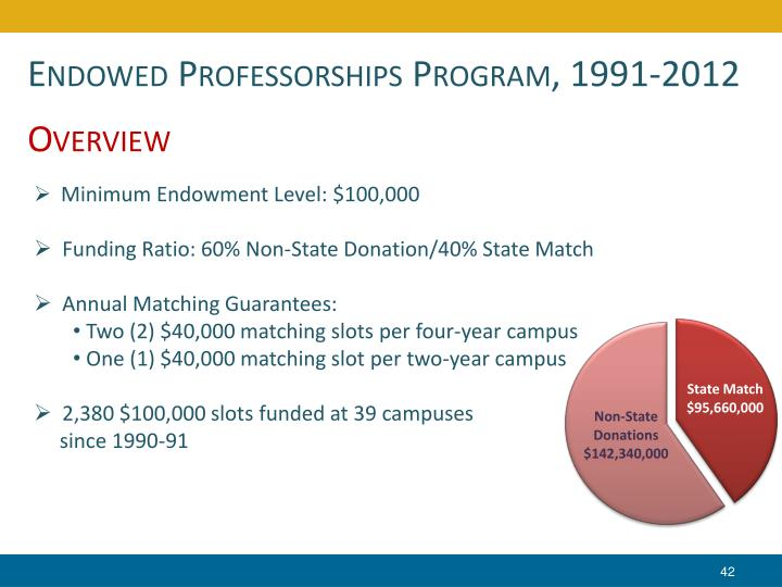 Endowed Professorships Program, 1991-2012