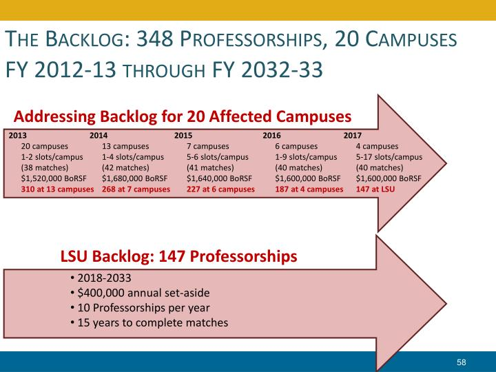The Backlog: 348 Professorships, 20 Campuses