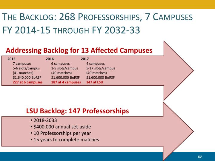 The Backlog: 268 Professorships, 7 Campuses