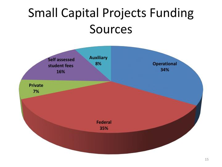 Small Capital Projects Funding Sources