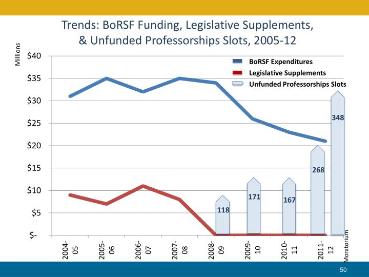 Trends: BoRSF Funding, Legislative Supplements,