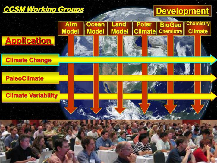 CCSM Working Groups
