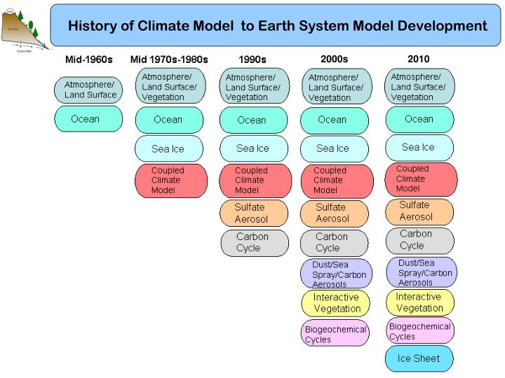History of Climate Model  to Earth System Model Development