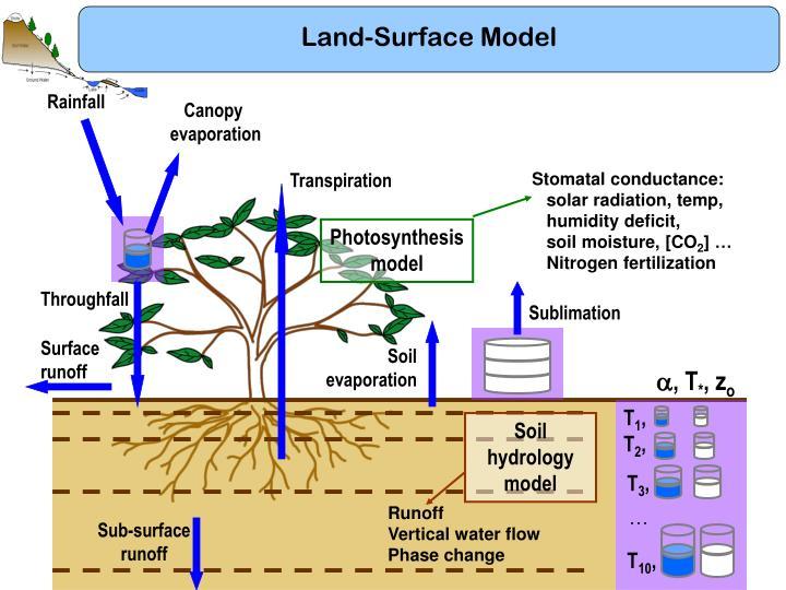 Land-Surface