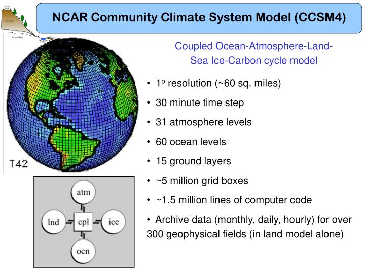 NCAR Community Climate System Model (CCSM4)