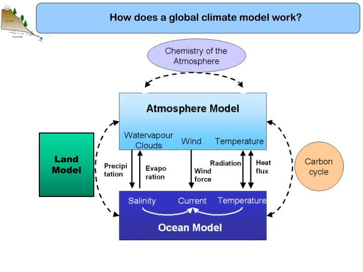 How does a global climate model work?