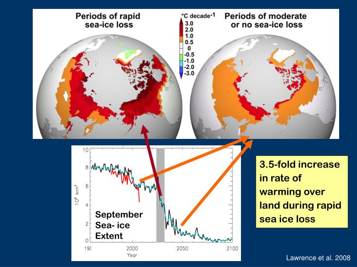 3.5-fold increase in rate of warming over land during rapid sea ice loss