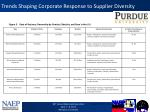 trends shaping corporate response to supplier diversity3