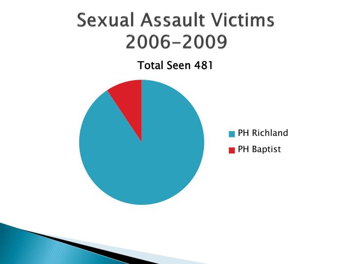 Sexual Assault Victims