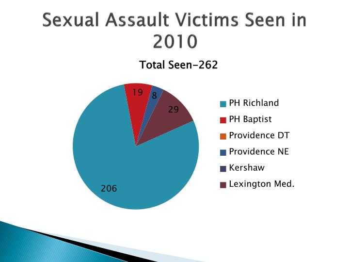 Sexual Assault Victims Seen in 2010