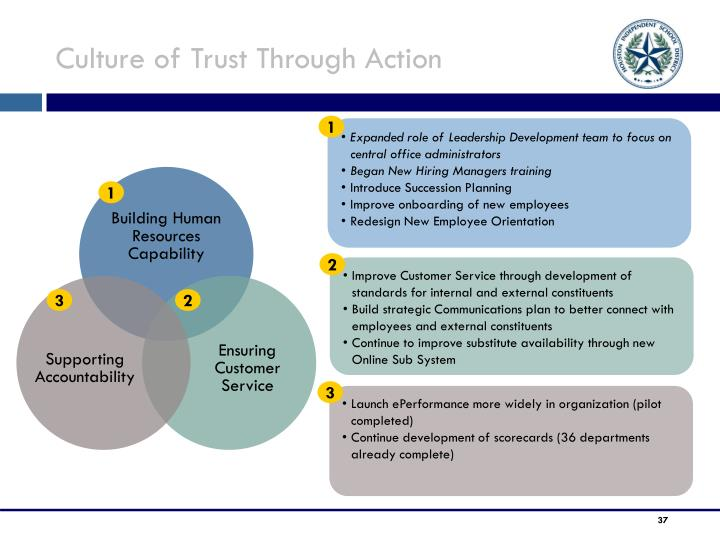 Culture of Trust Through Action