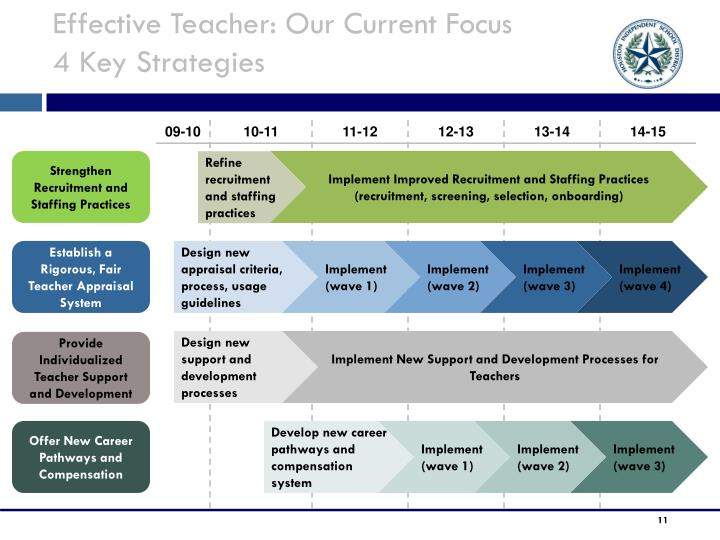 Effective Teacher: Our Current Focus