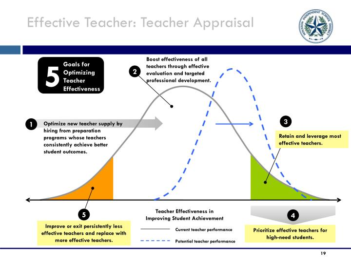 Effective Teacher: Teacher Appraisal