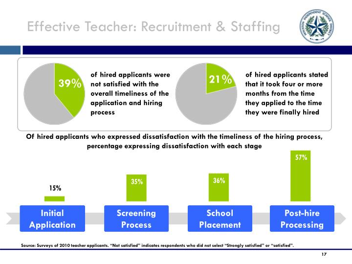 Effective Teacher: Recruitment & Staffing