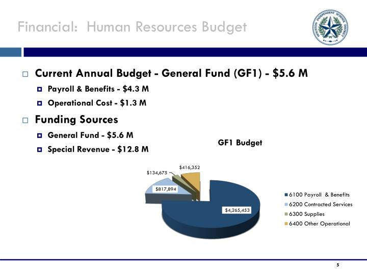 Financial:  Human Resources Budget