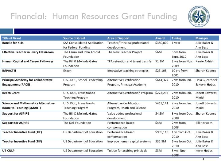 Financial:  Human Resources Grant Funding
