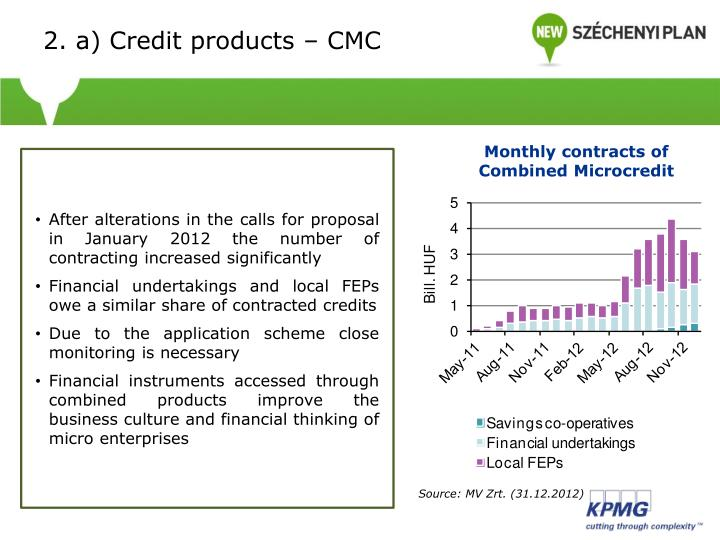 2. a) Credit products – CMC