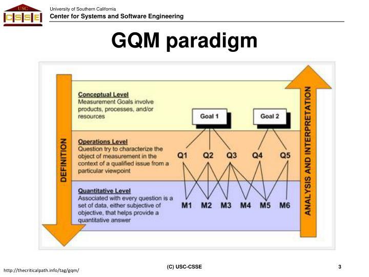 GQM paradigm
