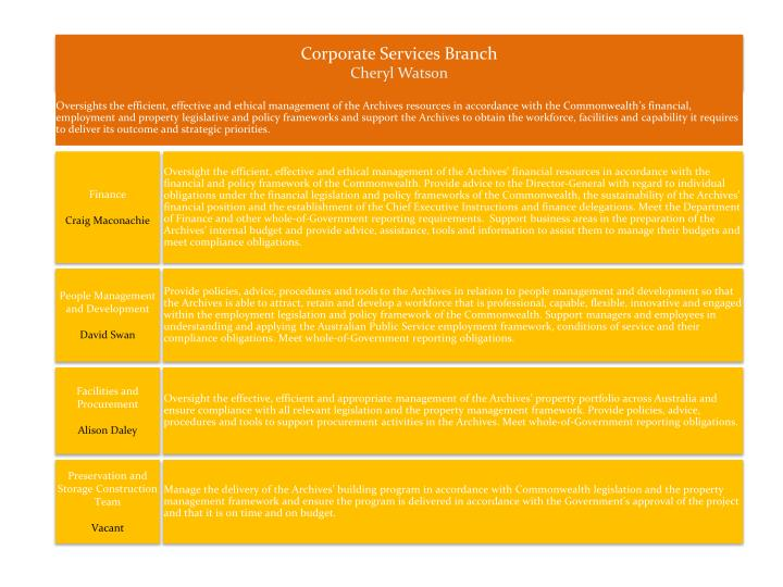 Corporate Services Branch