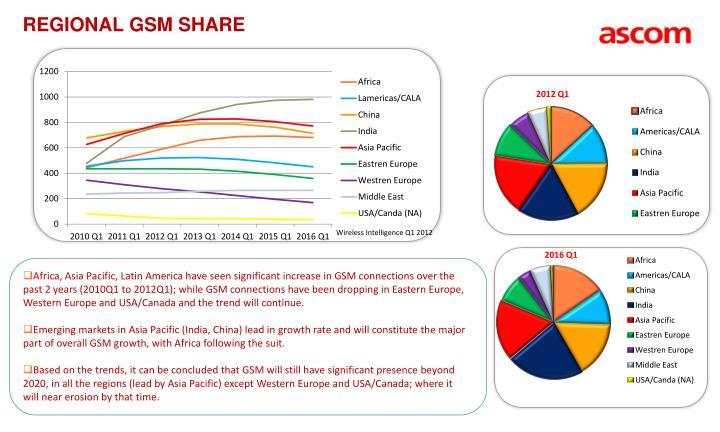 Regional GSM Share