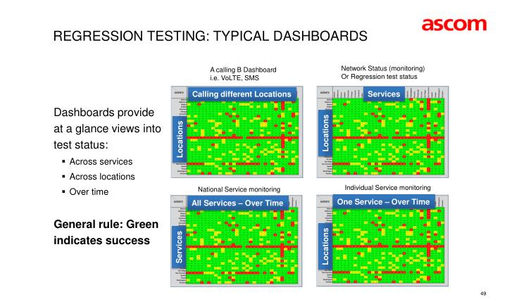 Regression Testing: Typical Dashboards