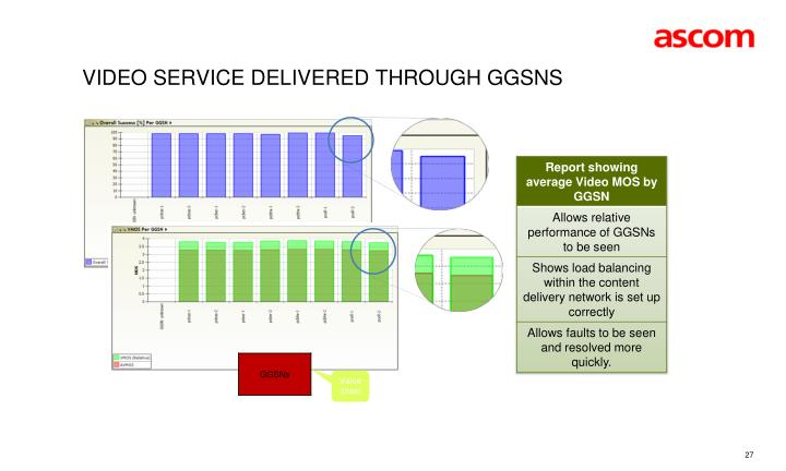 VIDEO Service delivered through GGSNs