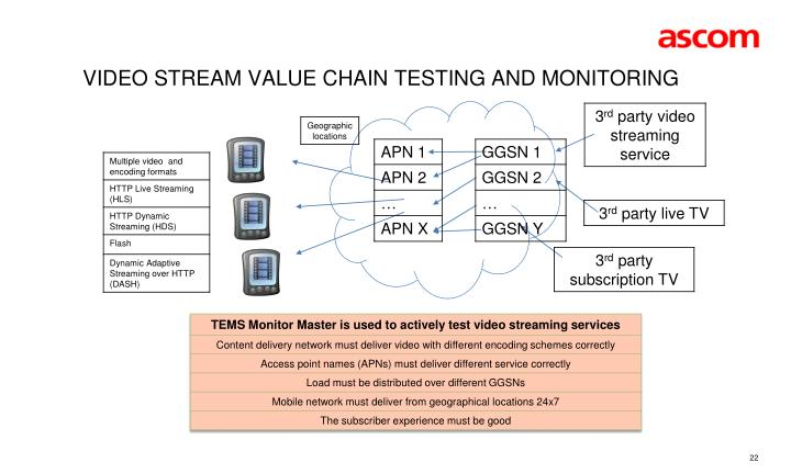 Video stream Value chain Testing AND monitoring