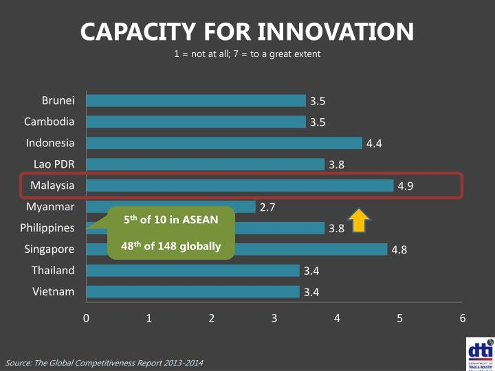 CAPACITY FOR INNOVATION