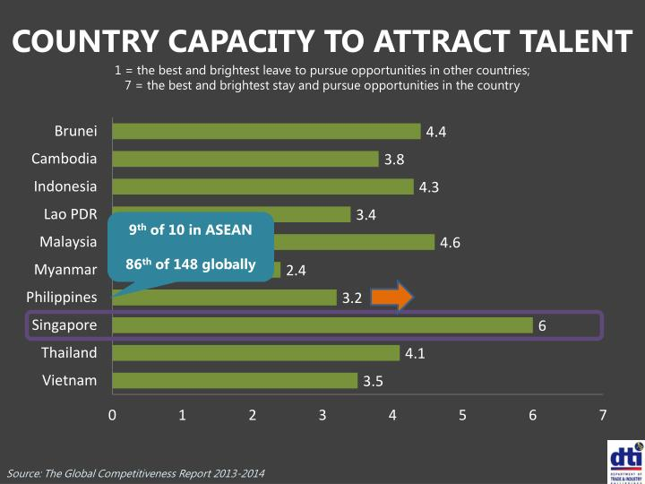 COUNTRY CAPACITY TO ATTRACT TALENT