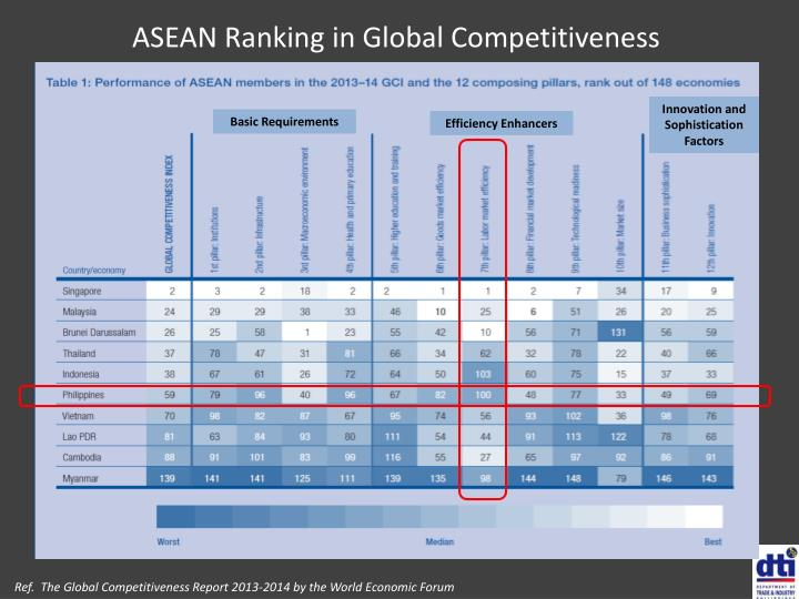 ASEAN Ranking in Global Competitiveness