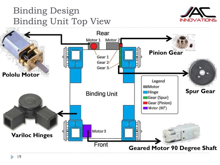 Binding Design