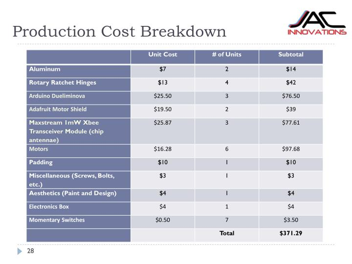 Production Cost Breakdown