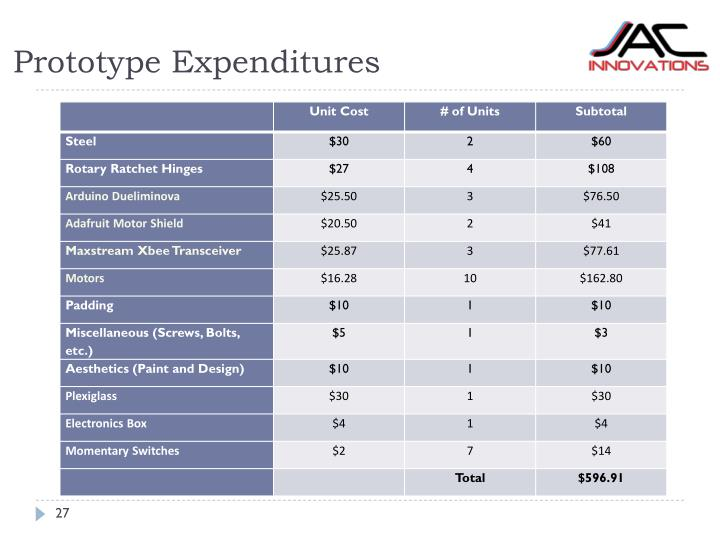 Prototype Expenditures