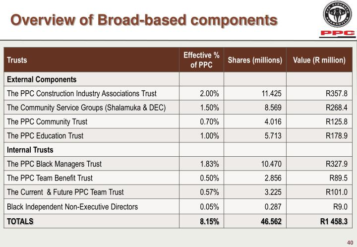 Overview of Broad-based components
