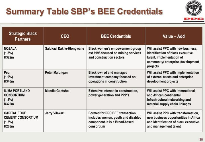 Summary Table SBP's BEE Credentials