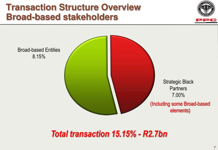Transaction Structure Overview