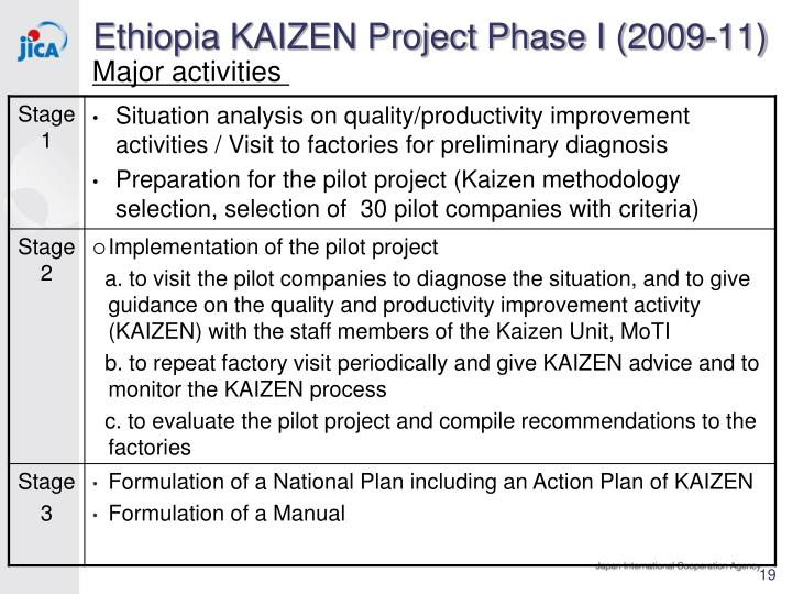 the kaizen implementation in ethiopia Job details for kaizen mainstreaming senior officer vacancy at etab soap factory in ethiopia  make sure smooth functioning of kaizen implementation guideline and.