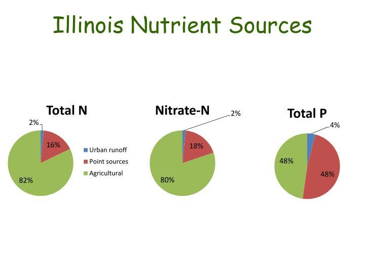 Illinois Nutrient Sources