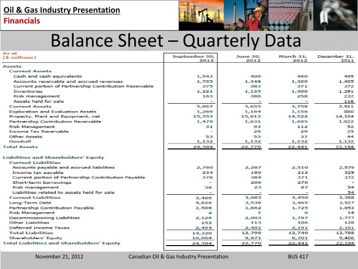 Balance Sheet – Quarterly Data